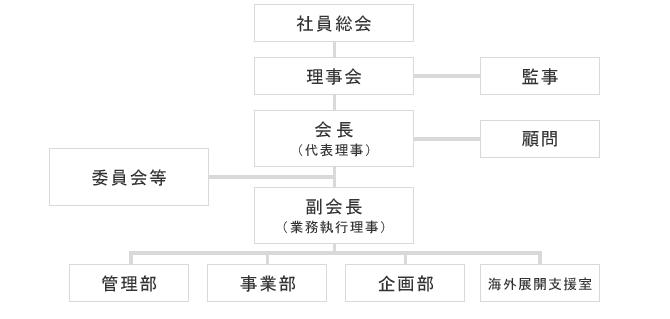 JCGの組織体制図